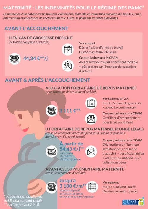 Lettre Hebdo 805 Les Generalistes Csmf